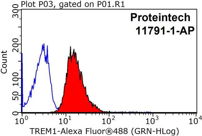 TREM1 Rabbit anti-Human, Mouse, Polyclonal, Proteintech 20 μL; Unconjugated Ver productos