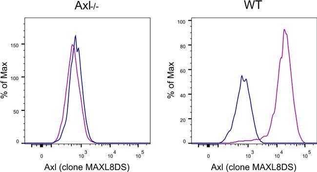 Axl Rat anti-Mouse, APC, Clone: MAXL8DS, eBioscience™ 25 μg; APC Products