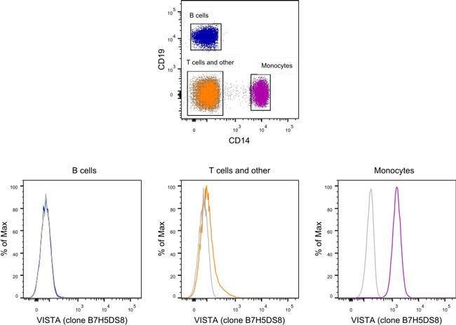 VISTA Mouse anti-Human, PE, Clone: B7H5DS8, eBioscience 100 Tests; PE:Antibodies