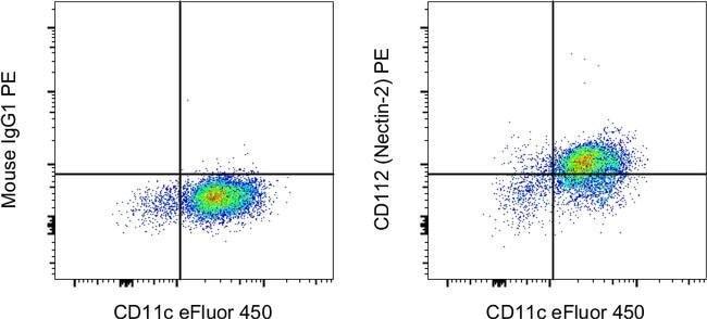 CD112 (Nectin-2) Mouse anti-Human, PE, Clone: R2.477, eBioscience Invitrogen