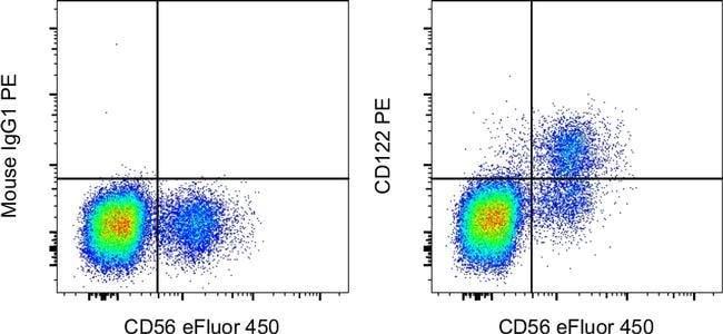 CD122 Mouse anti-Human, PE, Clone: TU27, eBioscience Invitrogen 100 Tests;