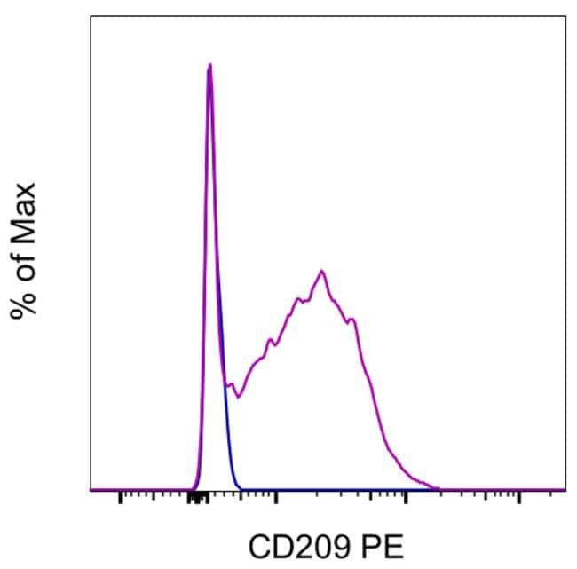 CD209a Rat anti-Mouse, PE, Clone: LWC06, eBioscience Invitrogen 100 μg;