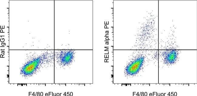 RELM alpha Rat anti-Mouse, PE, Clone: DS8RELM, eBioscience, Invitrogen