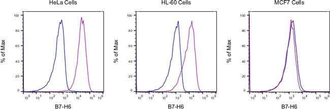 B7-H6 Mouse anti-Human, PE, Clone: JAM1EW, eBioscience, Invitrogen 25Tests;