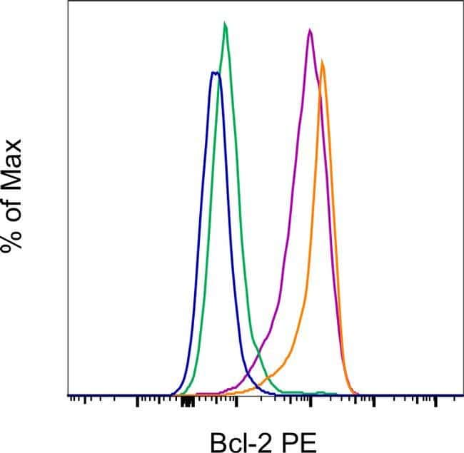 Bcl-2 Mouse anti-Mouse, Rat, PE, Clone: 10C4, eBioscience Invitrogen 25