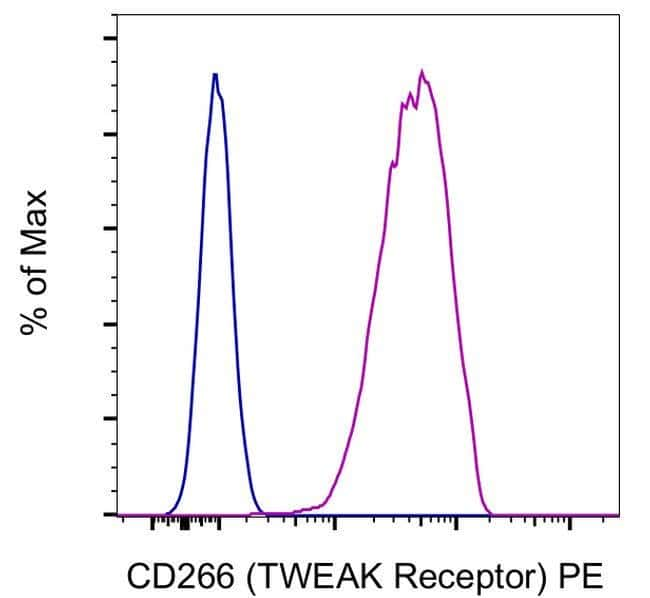 CD266 (TWEAK Receptor) Mouse anti-Human, PE, Clone: ITEM-1, eBioscience,