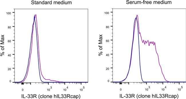 IL-33R (ST2) Mouse anti-Human, PE, Clone: hIL33Rcap, eBioscience, Invitrogen