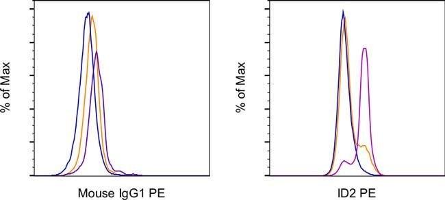 ID2 Mouse anti-Human, Mouse, PE, Clone: ILCID2, eBioscience  100 µg;