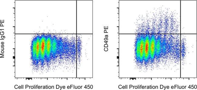 CD49a (Integrin alpha 1) Mouse anti-Human, PE, Clone: TS2/7, eBioscience