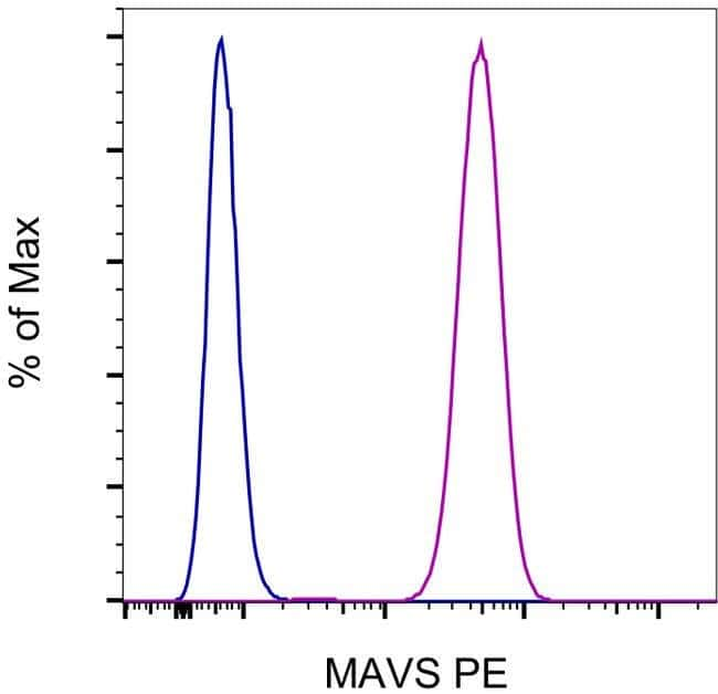 MAVS Mouse anti-Human, PE, Clone: ABM28H9, eBioscience Invitrogen 100 Tests;