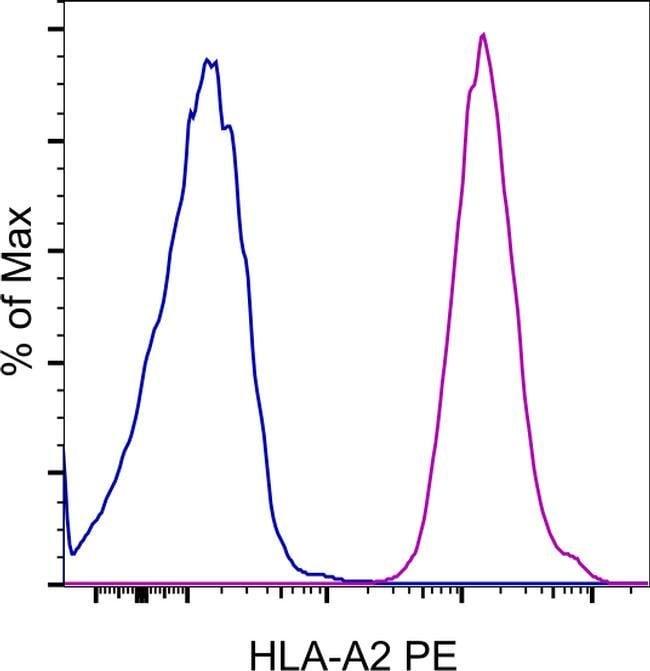 HLA-A2 Mouse anti-Human, PE, Clone: BB7.2, eBioscience 100 Tests; PE:Antibodies