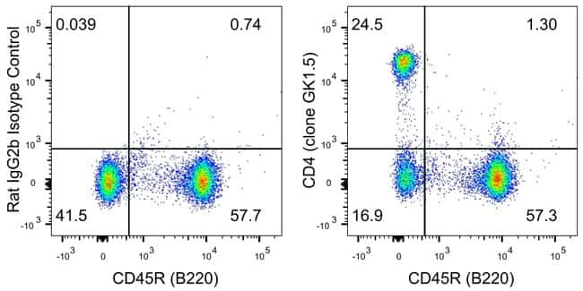 CD4 Rat anti-Mouse, PE, Clone: GK1.5, eBioscience™: Primary Antibodies - Alphabetical Primary Antibodies