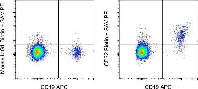 CD32 Mouse anti-Human, Biotin, Clone: 6C4 (CD32), Invitrogen™ 25 μg; Biotin voir les résultats