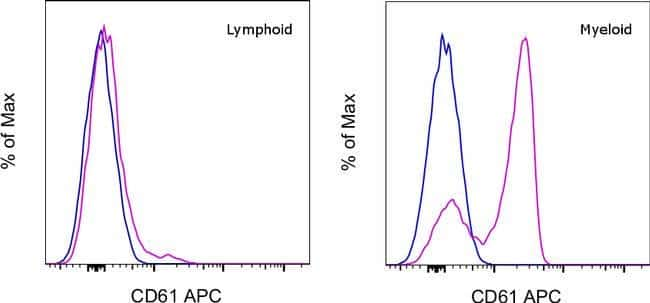 CD61 (Integrin beta 3) Armenian Hamster anti-Mouse, Rat, APC, Clone: 2C9.G3, Invitrogen™ 25 μg; APC voir les résultats