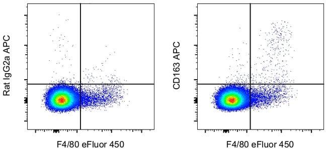 CD163 de rat anti-souris, APC, clone: TNKUPJ, eBioscience™ 25μg; APC voir les résultats