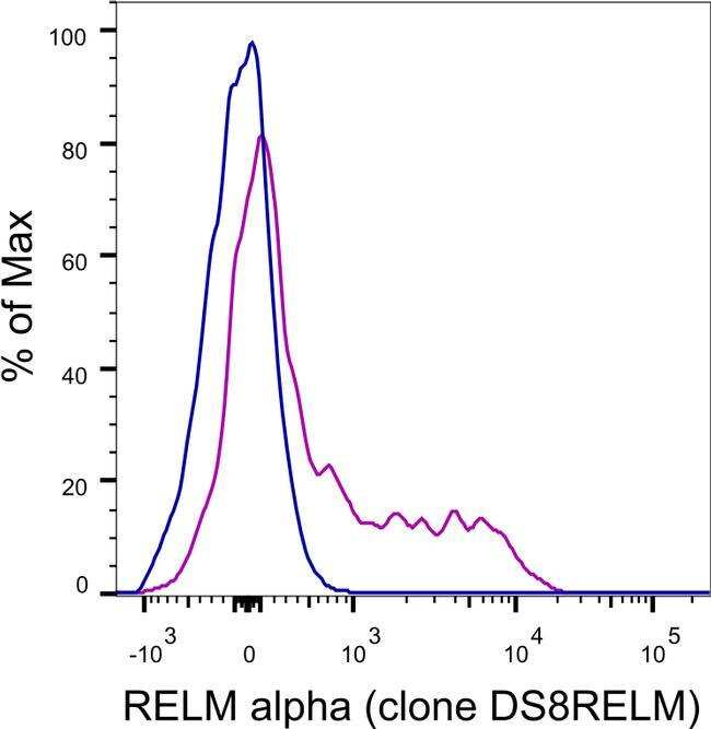 RELM alpha Rat anti-Mouse, PerCP-eFluor™ 710, Clone: DS8RELM, eBioscience™, Invitrogen™ 25μg; PerCP-eFluor™ 710 Produkte