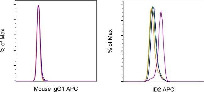 ID2 Mouse anti-Human, Mouse, APC, Clone: ILCID2, eBioscience™ 25 μg; APC Products