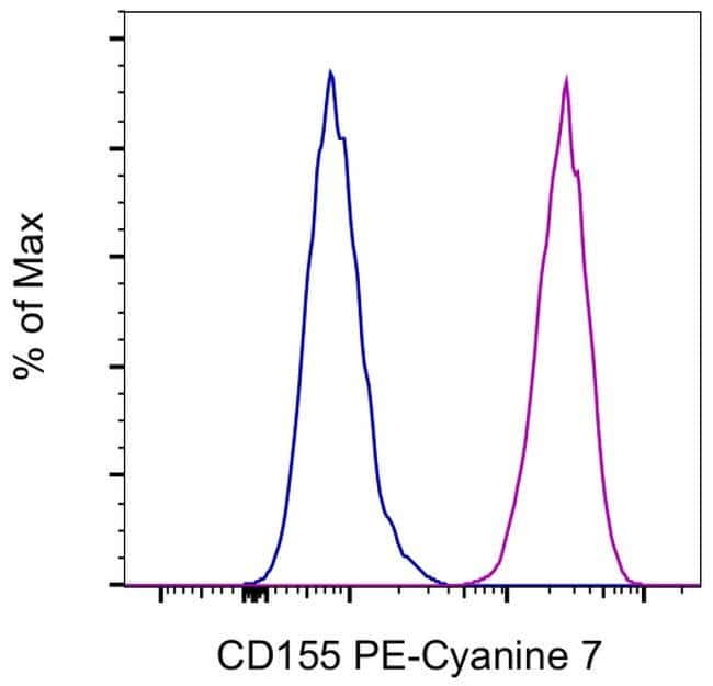 CD155 Maus Anti-Human, PE-Cyanin7, Klon: 2H7CD155, eBioscience™ 100 Tests; PE-Cyanine7 Produkte