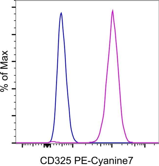 CD325 (N-Cadherin) Maus-anti-Human, PE-Cyanin7, Klon: 8C11, eBioscience™ 100 Tests; PE-Cyanine7 Produkte