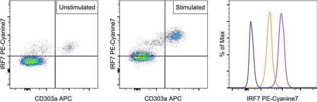 IRF7 Rat anti-Human, PE-Cyanine7, Clone: RDP4ND4, eBioscience™ 25 Tests; PE-Cyanine7 voir les résultats
