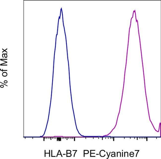 HLA-B7 Mouse anti-Human, PE-Cyanine7, Clone: BB7.1, eBioscience™, Invitrogen™ 100Tests; PE-Cyanine7 voir les résultats