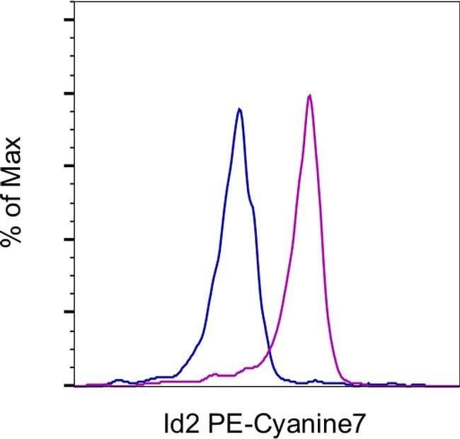 ID2 Mouse anti-Human, Mouse, PE-Cyanine7, Clone: ILCID2, eBioscience™ 25 μg; PE-Cyanine7 Ver productos