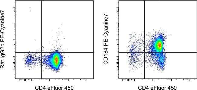 CD184 (CXCR4) Rat anti-Mouse, PE-Cyanine7, Clone: 2B11, Invitrogen™ 100 μg; PE-Cyanine7 voir les résultats