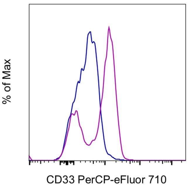 CD33 Mouse anti-Human, PerCP-eFluor 710, Clone: HIM3-4, Invitrogen 25 Tests;