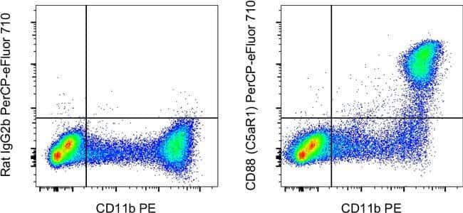 CD88 (C5aR1) Rat anti-Mouse, PerCP-eFluor 710, Clone: 20/70, Invitrogen
