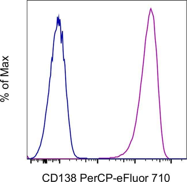 CD138 (Syndecan-1) Mouse anti-Human, PerCP-eFluor 710, Clone: MI15, eBioscience