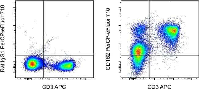 CD162 (PSGL-1) Rat anti-Mouse, PerCP-eFluor 710, Clone: 4RA10, Invitrogen