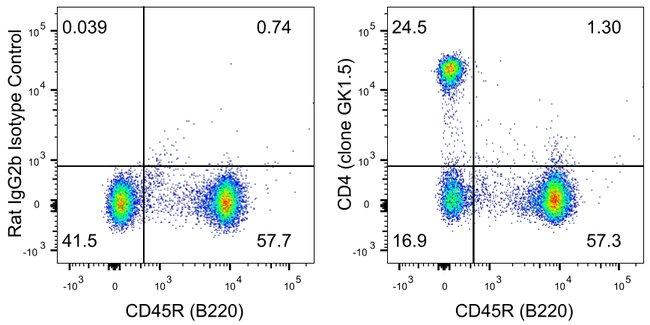 CD4 Rat anti-Mouse, PerCP-eFluor 710, Clone: GK1.5, eBioscience ::