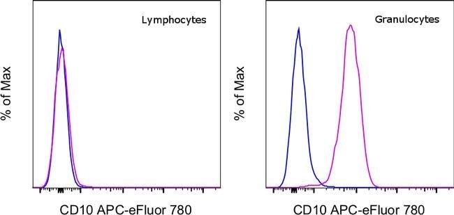 CD10 Mouse anti-Human, APC-eFluor 780, Clone: eBioCB-CALLA (CB-CALLA), eBioscience™ Invitrogen™ 100 Tests; APC-eFluor 780 voir les résultats