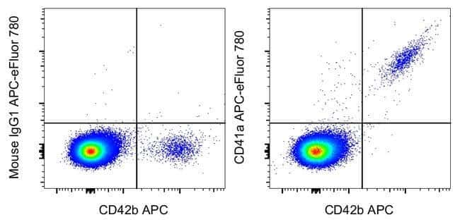 CD41a Mouse anti-Human, APC-eFluor 780, Clone: HIP8, eBioscience  100 Tests;