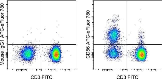CD56 (NCAM) Mouse anti-Human, Non-human primate, Rhesus Monkey, APC-eFluor