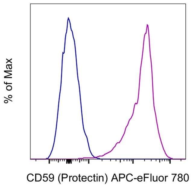 CD59 (Protectin) Mouse anti-Human, APC-eFluor 780, Clone: OV9A2, Invitrogen