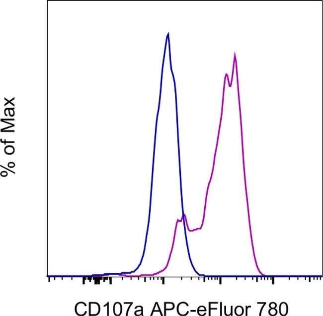 CD107a (LAMP-1) Rat anti-Mouse, APC-eFluor 780, Clone: eBio1D4B (1D4B), Invitrogen™ 100 μg; APC-eFluor™ 780 voir les résultats