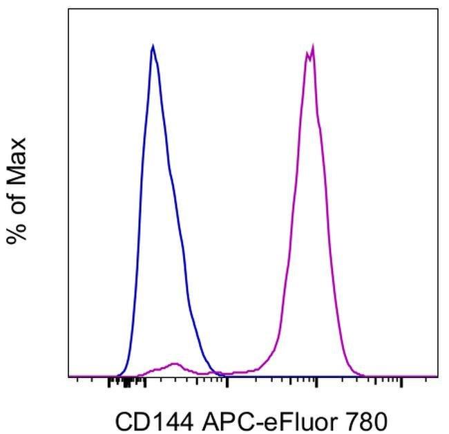 CD144 (VE-cadherin) Mouse anti-Human, APC-eFluor 780, Clone: 16B1, Invitrogen