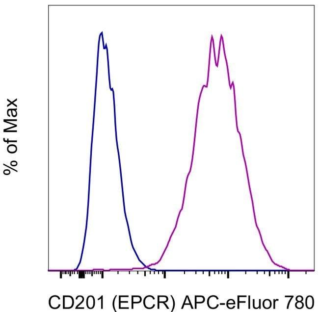 CD201 (EPCR) Rat anti-Mouse, APC-eFluor 780, Clone: eBio1560 (1560), Invitrogen