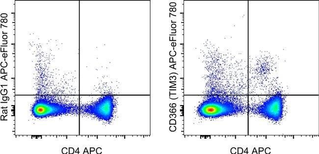 CD366 (TIM3) Rat anti-Mouse, APC-eFluor 780, Clone: 8B.2C12, eBioscience