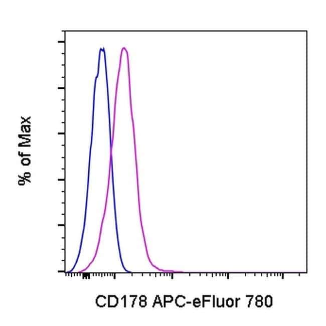CD178 (Fas Ligand) Armenian Hamster anti-Mouse, APC-eFluor 780, Clone: