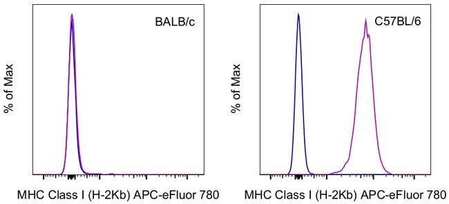 MHC Class I (H-2Kb) Mouse anti-Mouse, APC-eFluor 780, Clone: AF6-88.5.5.3, eBioscience™ Invitrogen™ 100 μg; APC-eFluor 780 voir les résultats