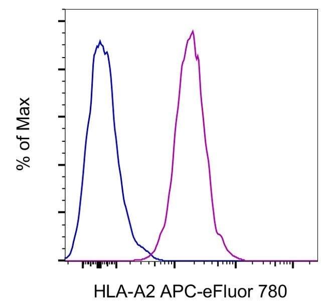 HLA-A2 Mouse anti-Human, APC-eFluor 780, Clone: BB7.2, eBioscience  100