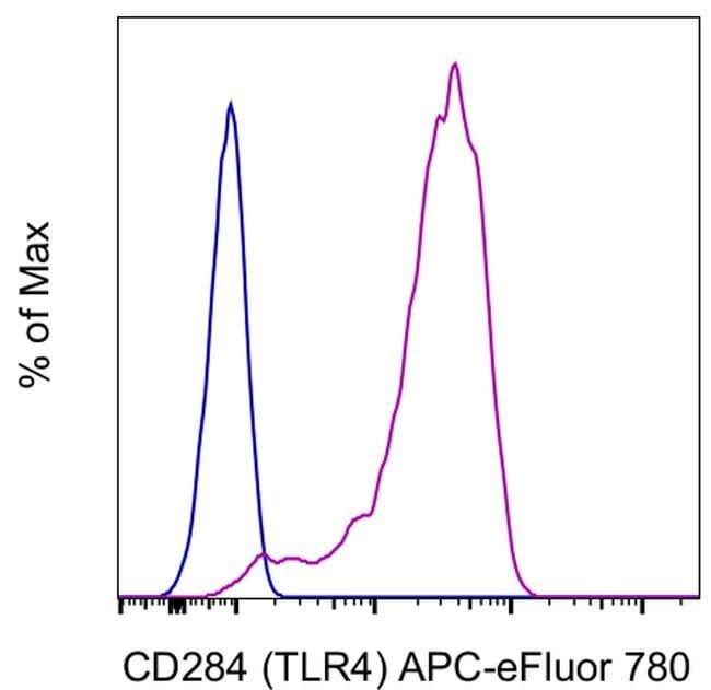 CD284 (TLR4) Mouse anti-Human, APC-eFluor 780, Clone: HTA125, Invitrogen