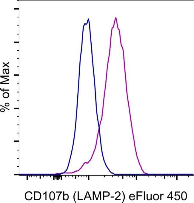 CD107b (LAMP-2) Mouse anti-Human, eFluor 450, Clone: eBioH4B4 (H4B4), eBioscience