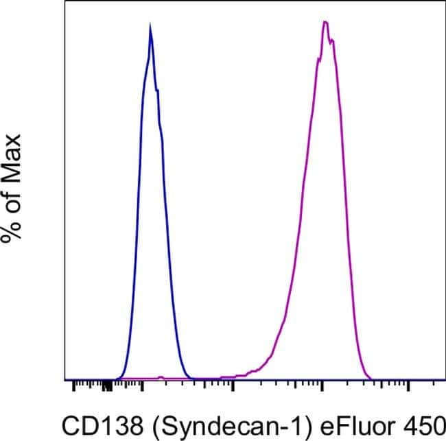 CD138 (Syndecan-1) Mouse anti-Human, eFluor 450, Clone: MI15, eBioscience