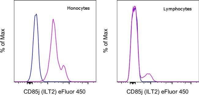 CD85j (ILT2) Mouse anti-Human, eFluor 450, Clone: HP-F1, eBioscience, Invitrogen:Antibodies:Primary
