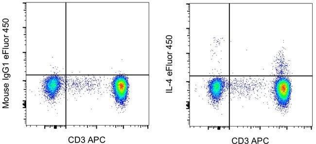 IL-4 Mouse anti-Human, eFluor 450, Clone: 8D4-8, eBioscience™ Invitrogen™ 100 Tests; eFluor 450 voir les résultats