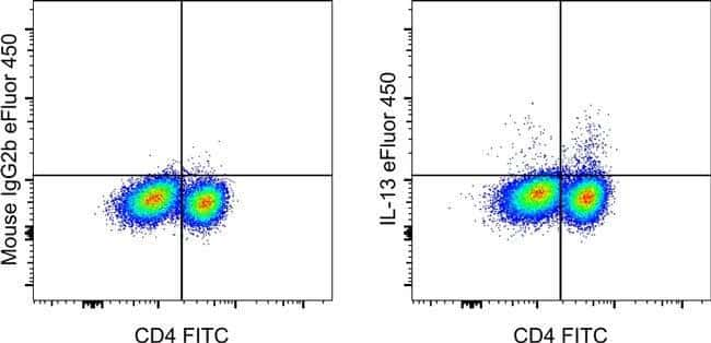 IL-13 Mouse anti-Human, eFluor 450, Clone: 85BRD, eBioscience  100 Tests;