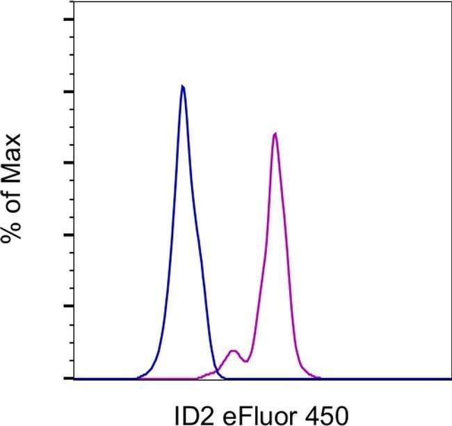 ID2 Mouse anti-Human, Mouse, eFluor(T) 450, Clone: ILCID2, eBioscience